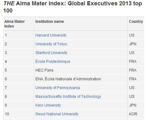 Alma Matter Index