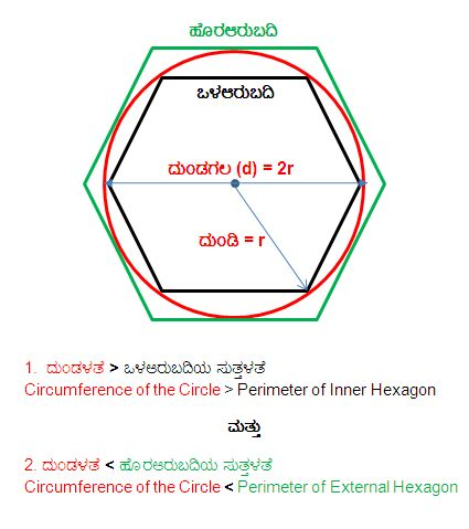 circle n hexagon